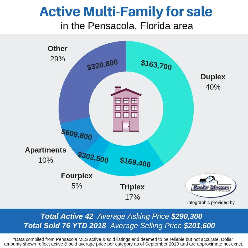 Multi family investment properties for sale in Pensacola, Florida